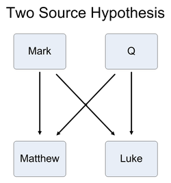 venn diagram of joints what theory do you think best explains the synoptic ... venn diagram of synoptic gospel