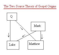Two-Source Theory (Source: religioustolerance.org)